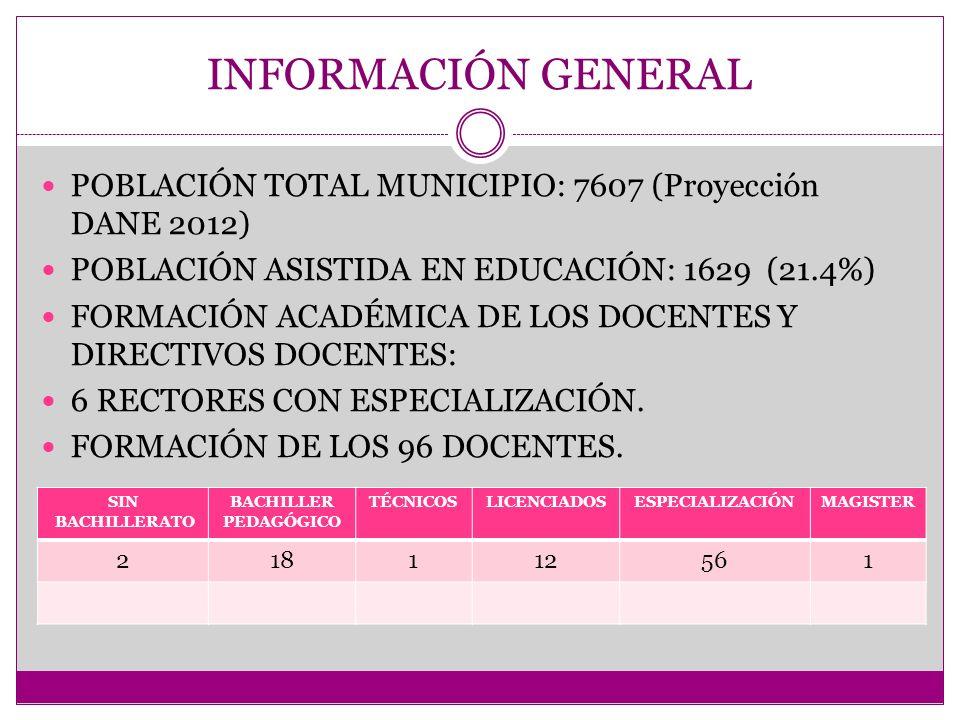 INFORMACIÓN GENERAL POBLACIÓN TOTAL MUNICIPIO: 7607 (Proyección DANE 2012) POBLACIÓN ASISTIDA EN EDUCACIÓN: 1629 (21.4%)