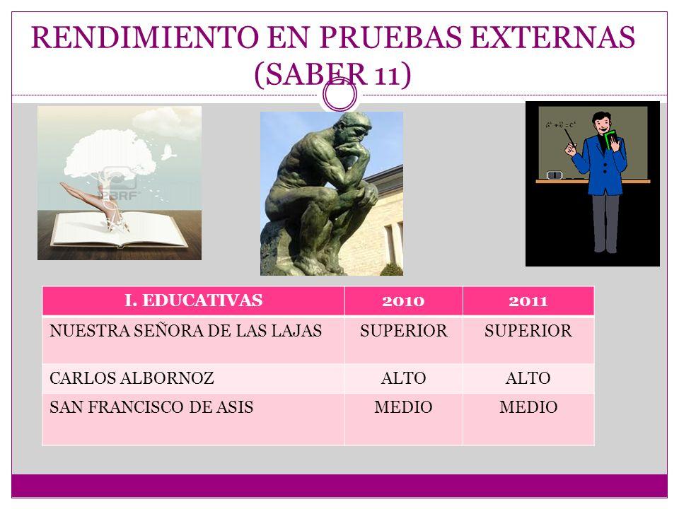 RENDIMIENTO EN PRUEBAS EXTERNAS (SABER 11)