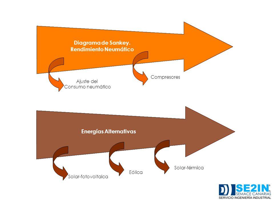 Rendimiento Neumático Energías Alternativas