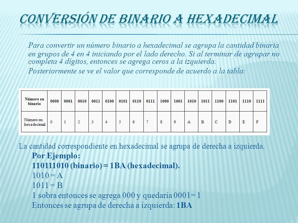 Conversión de Binario a Hexadecimal