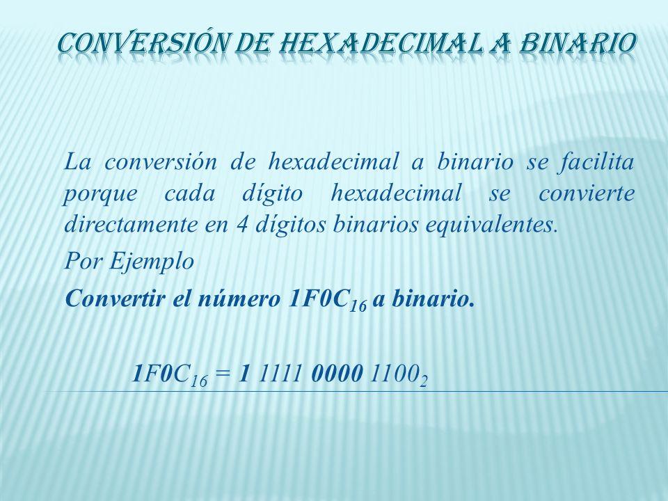 Conversión de Hexadecimal a Binario