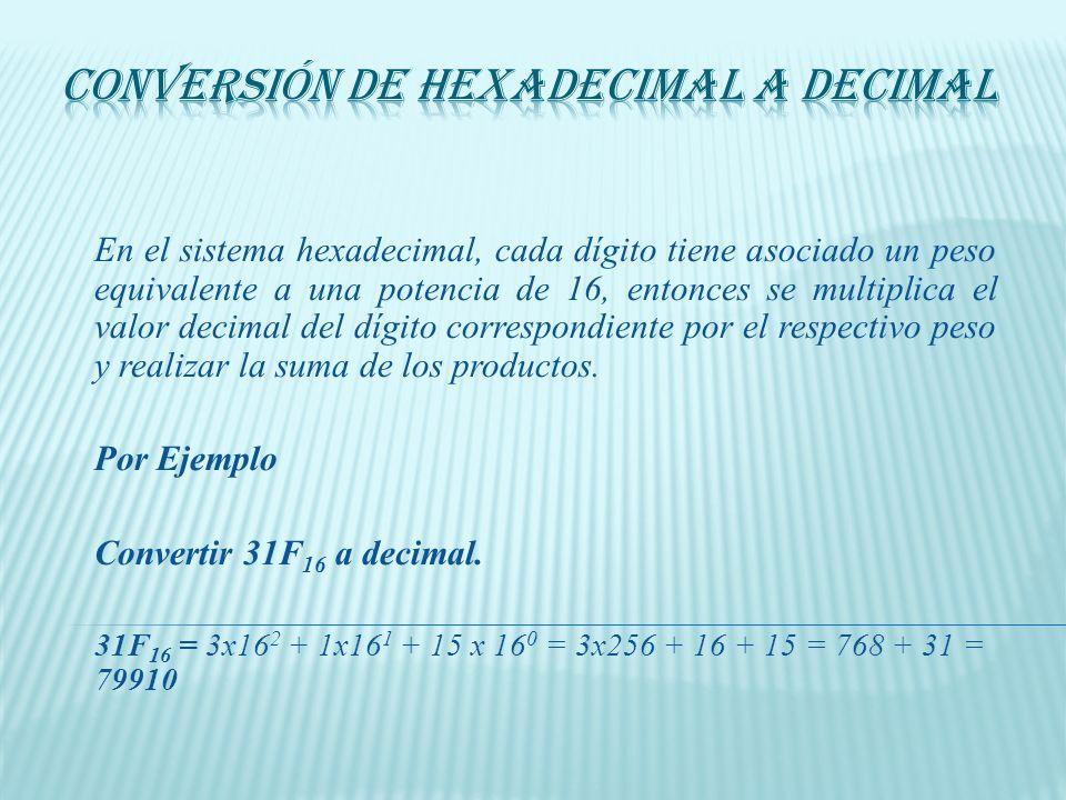 Conversión de Hexadecimal a Decimal