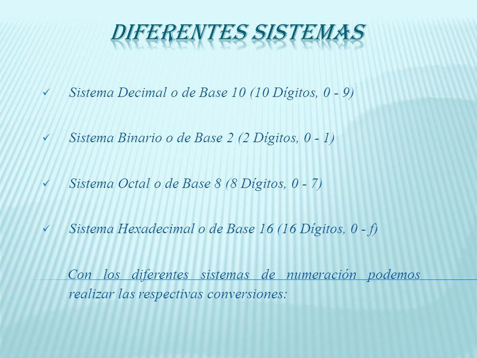 Diferentes Sistemas Sistema Decimal o de Base 10 (10 Dígitos, 0 - 9)