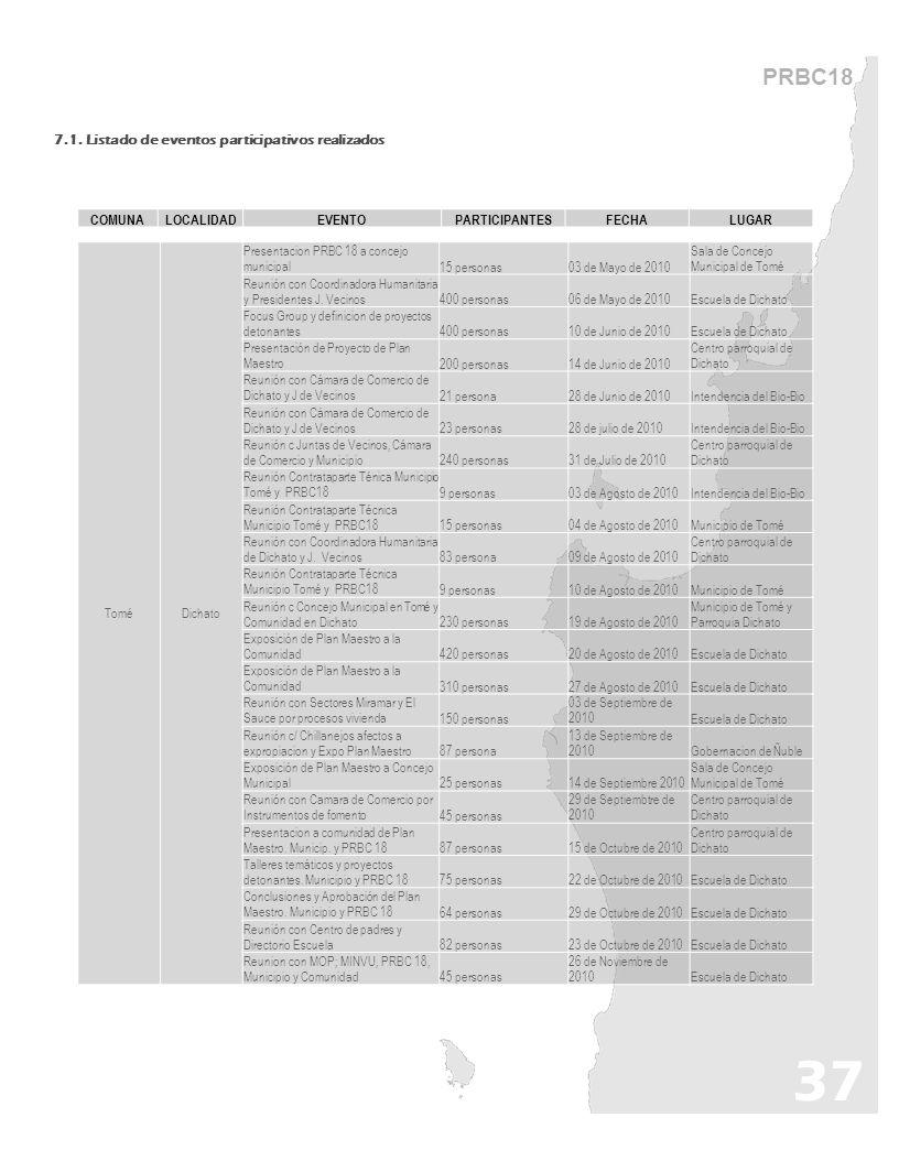 37 PRBC18 7.1. Listado de eventos participativos realizados COMUNA
