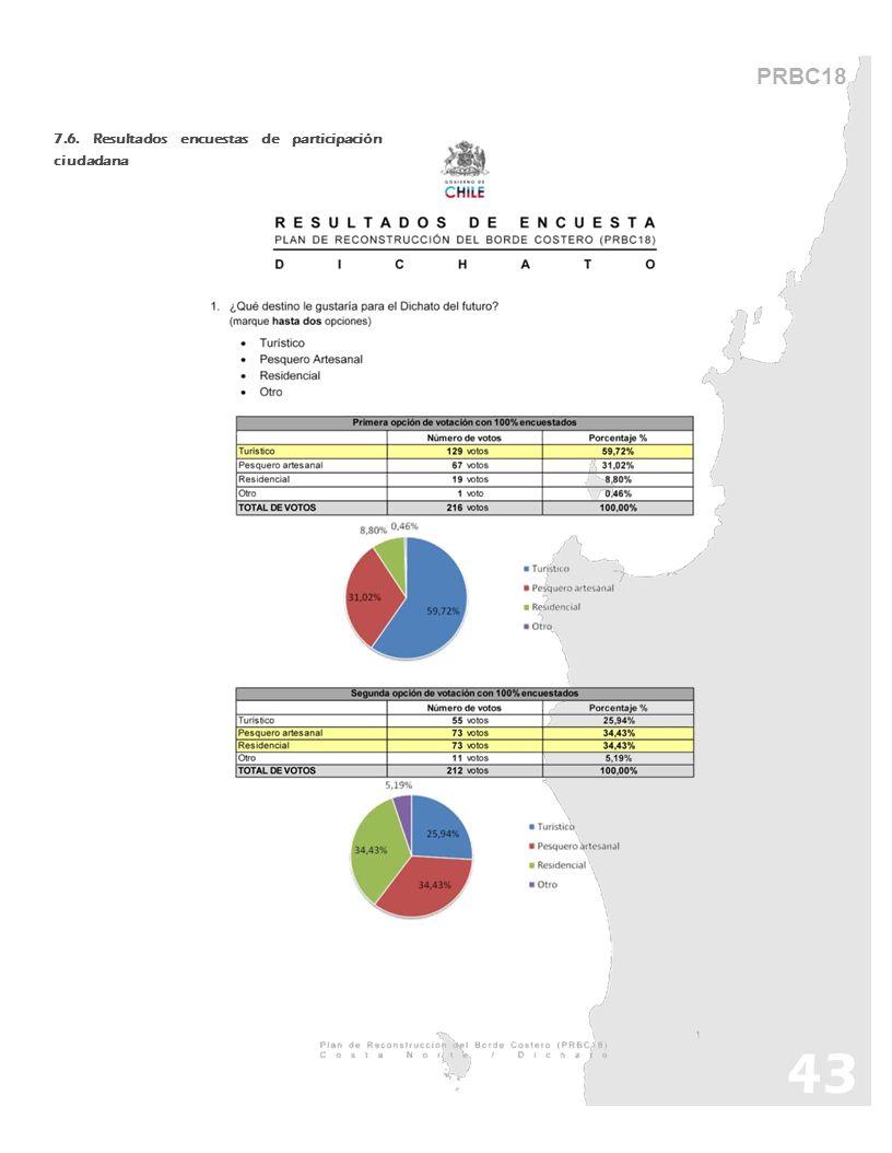 PRBC18 7.6. Resultados encuestas de participación ciudadana 43