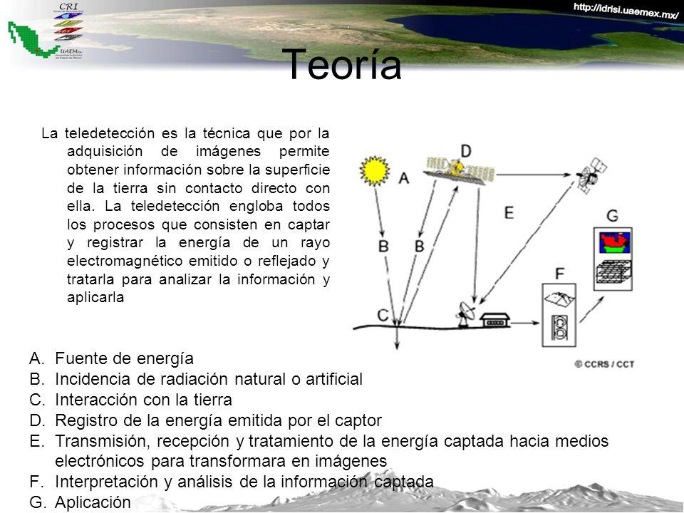 Teoría Fuente de energía Incidencia de radiación natural o artificial