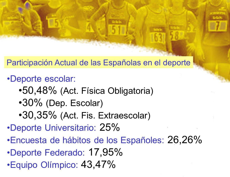 Participación Actual de las Españolas en el deporte