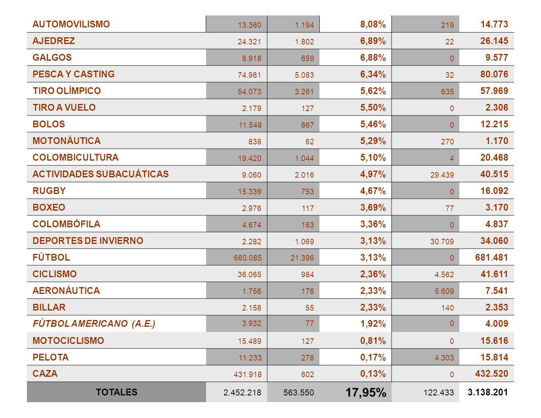17,95% AUTOMOVILISMO 8,08% 14.773 AJEDREZ 6,89% 26.145 GALGOS 6,88%