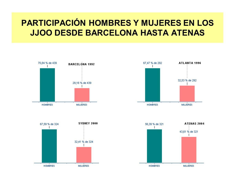 PARTICIPACIÓN HOMBRES Y MUJERES EN LOS JJOO DESDE BARCELONA HASTA ATENAS
