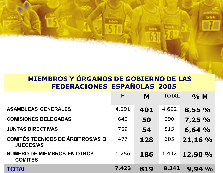 MIEMBROS Y ÓRGANOS DE GOBIERNO DE LAS FEDERACIONES ESPAÑOLAS 2005