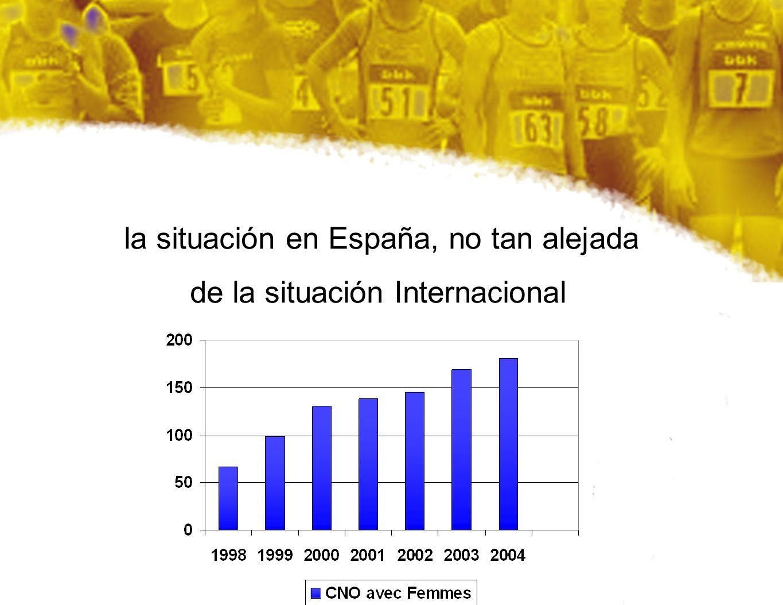 la situación en España, no tan alejada de la situación Internacional