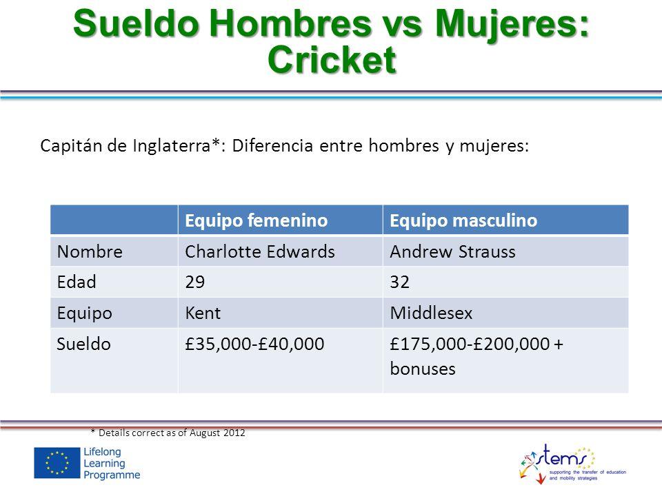 Sueldo Hombres vs Mujeres: Cricket