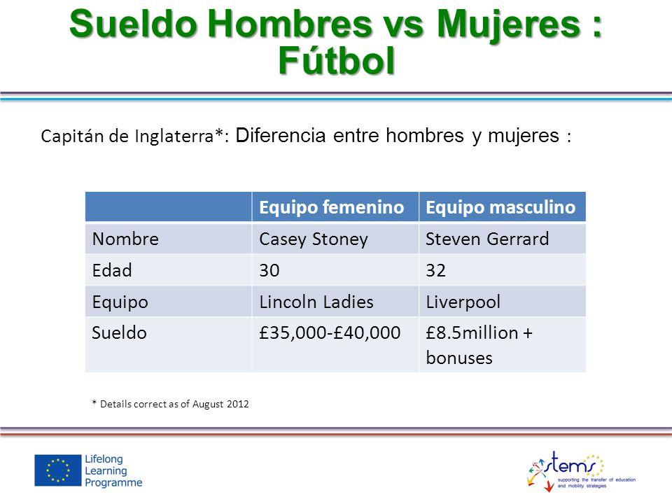 Sueldo Hombres vs Mujeres : Fútbol
