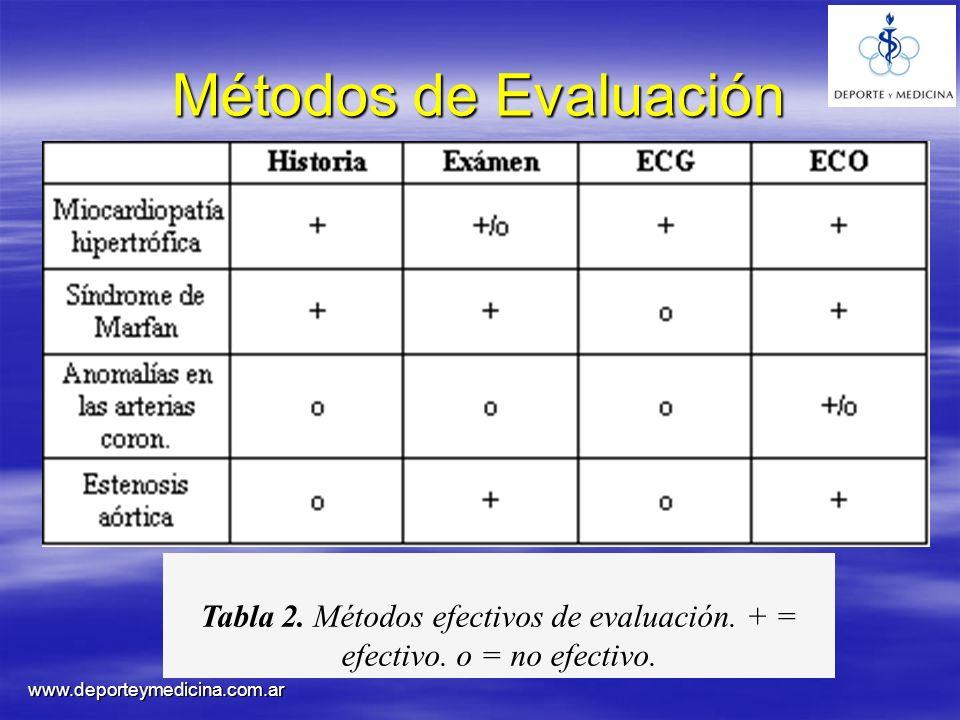 Métodos de Evaluación Tabla 2. Métodos efectivos de evaluación.