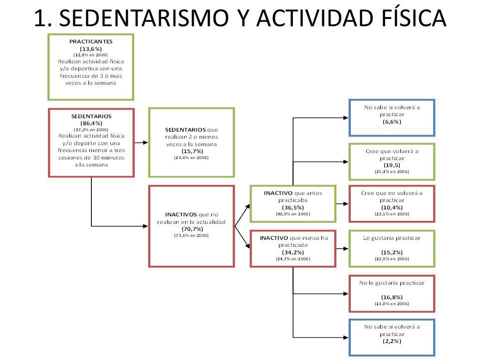 1. SEDENTARISMO Y ACTIVIDAD FÍSICA