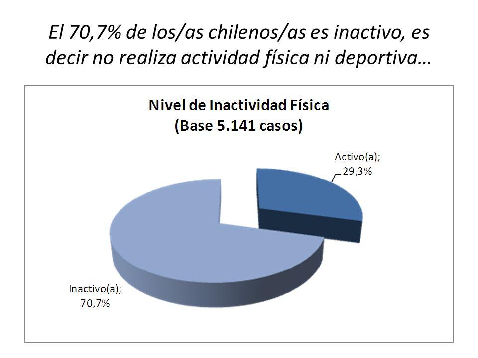 El 70,7% de los/as chilenos/as es inactivo, es decir no realiza actividad física ni deportiva…