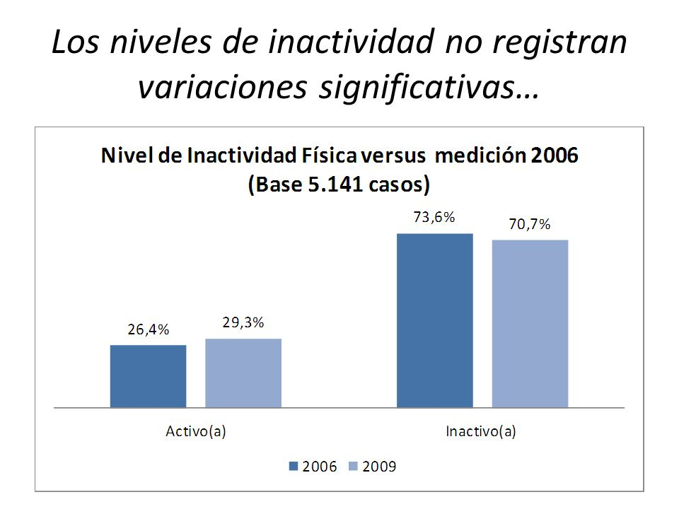 Los niveles de inactividad no registran variaciones significativas…