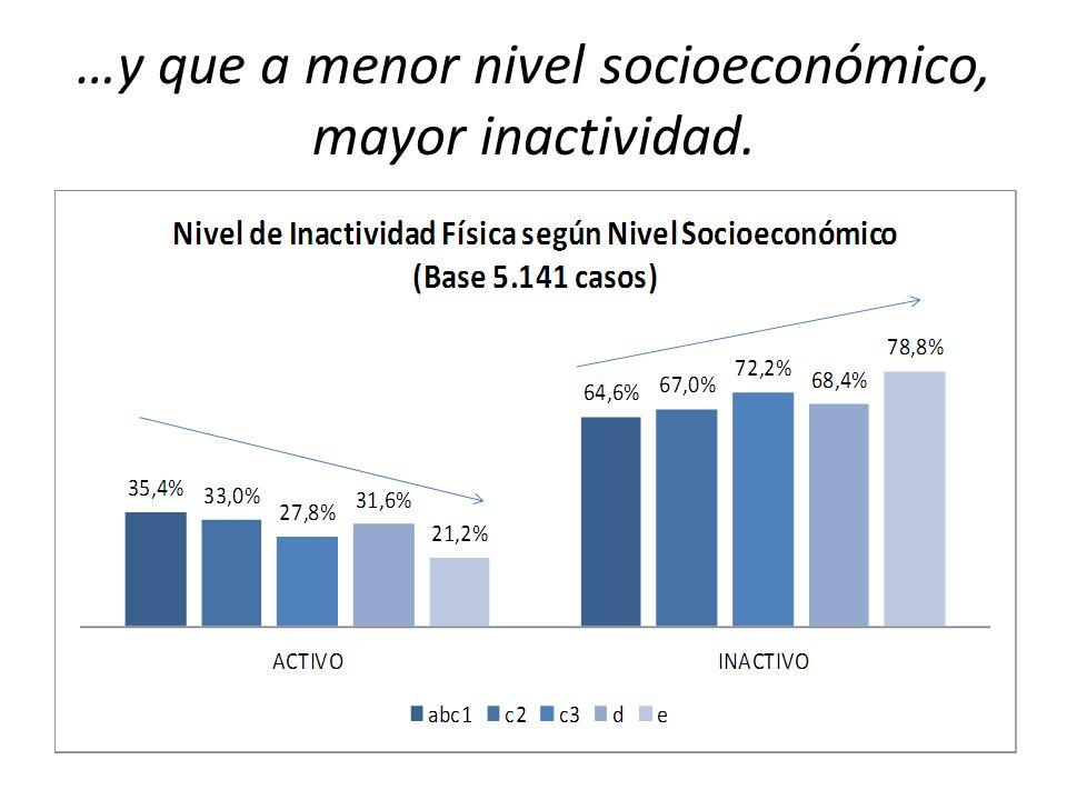 …y que a menor nivel socioeconómico, mayor inactividad.