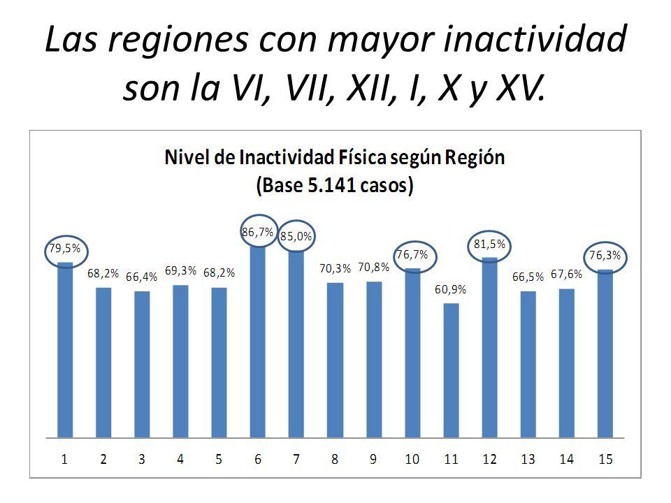 Las regiones con mayor inactividad son la VI, VII, XII, I, X y XV.