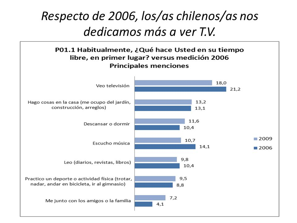 Respecto de 2006, los/as chilenos/as nos dedicamos más a ver T.V.