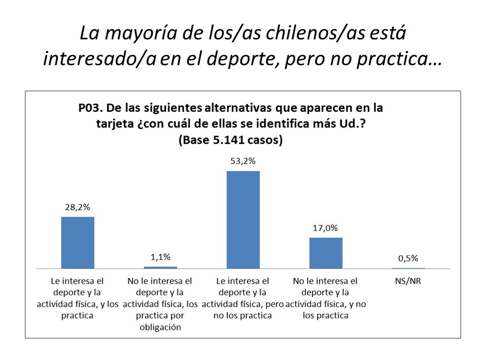 La mayoría de los/as chilenos/as está interesado/a en el deporte, pero no practica…