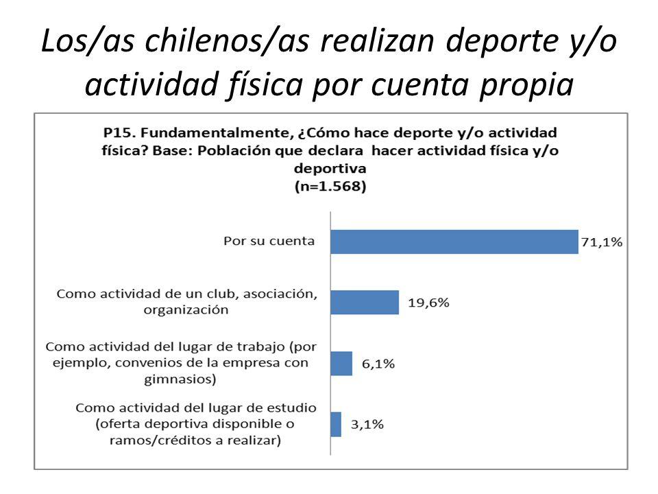 Los/as chilenos/as realizan deporte y/o actividad física por cuenta propia