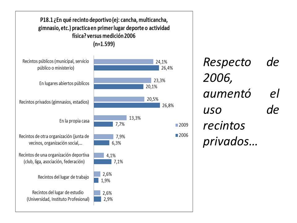 Respecto de 2006, aumentó el uso de recintos privados…