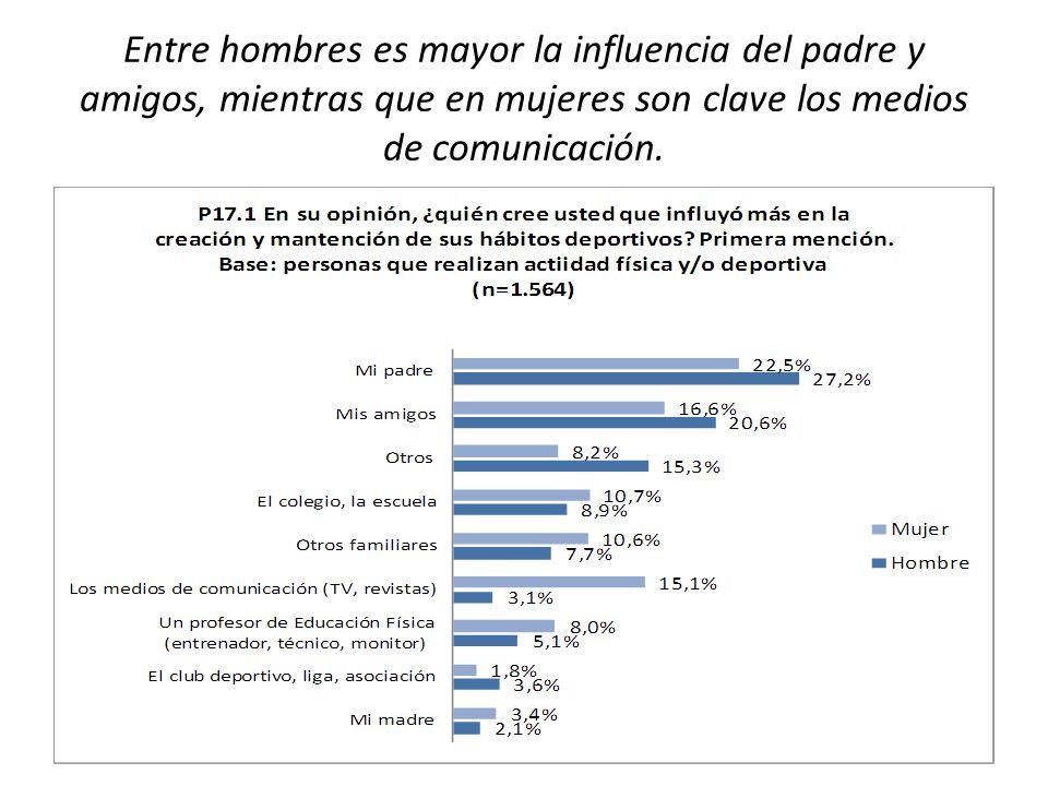 Entre hombres es mayor la influencia del padre y amigos, mientras que en mujeres son clave los medios de comunicación.