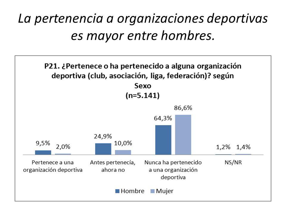 La pertenencia a organizaciones deportivas es mayor entre hombres.