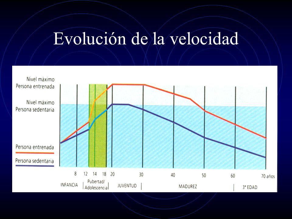 Evolución de la velocidad