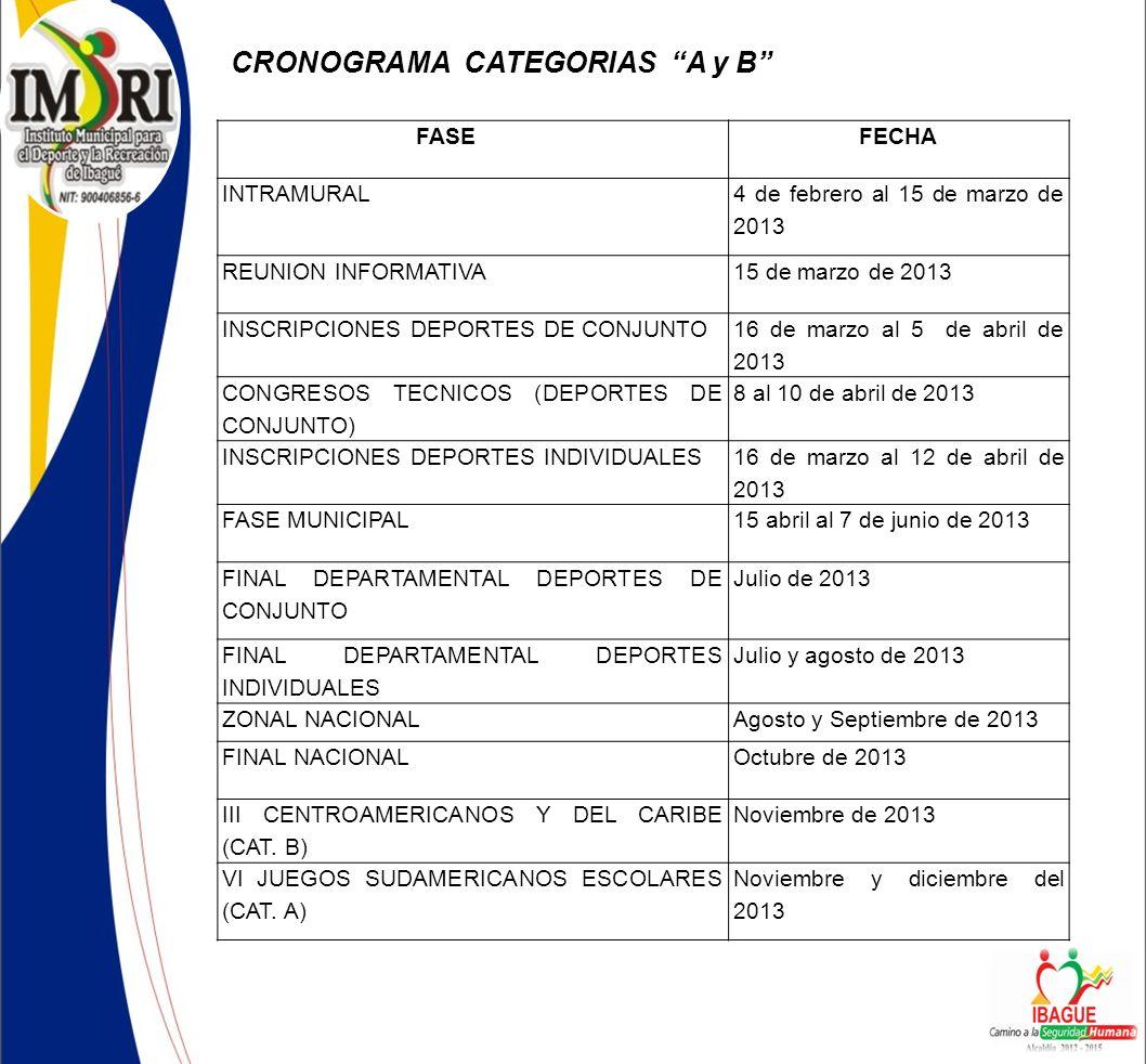 CRONOGRAMA CATEGORIAS A y B