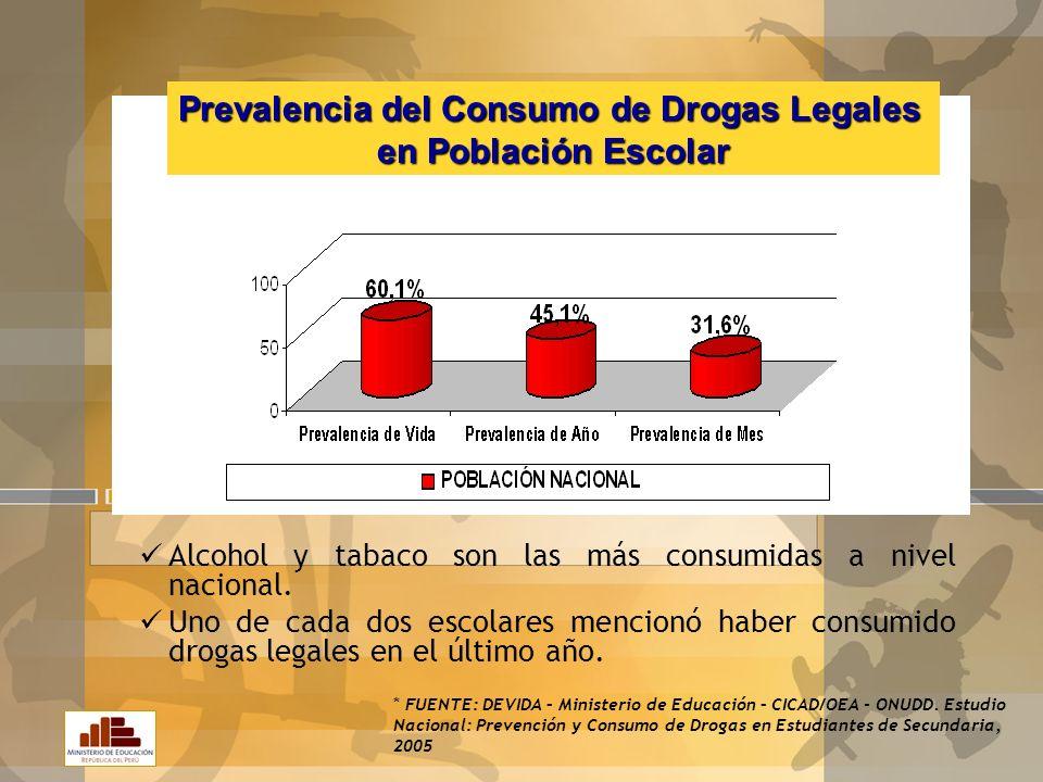 Prevalencia del Consumo de Drogas Legales