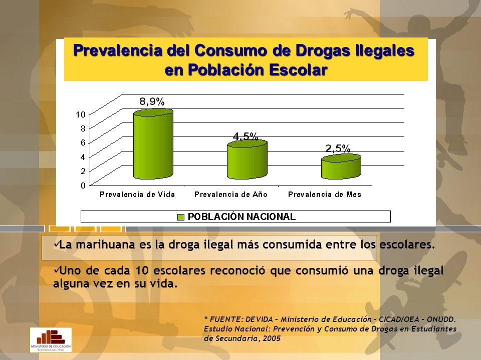 Prevalencia del Consumo de Drogas Ilegales en Población Escolar