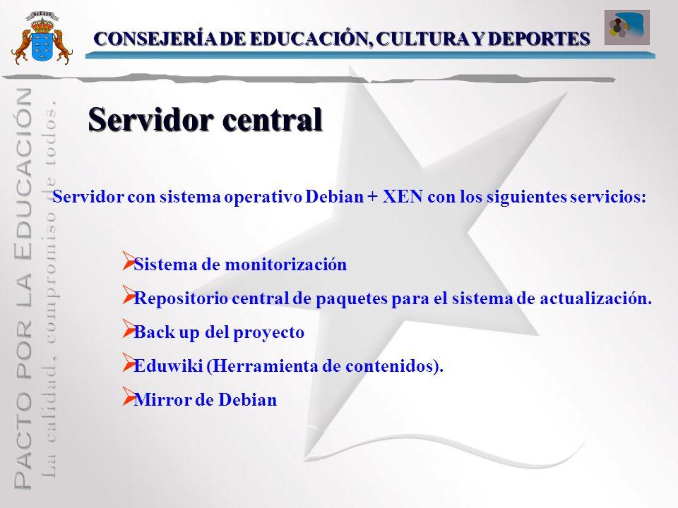 Servidor central CONSEJERÍA DE EDUCACIÓN, CULTURA Y DEPORTES