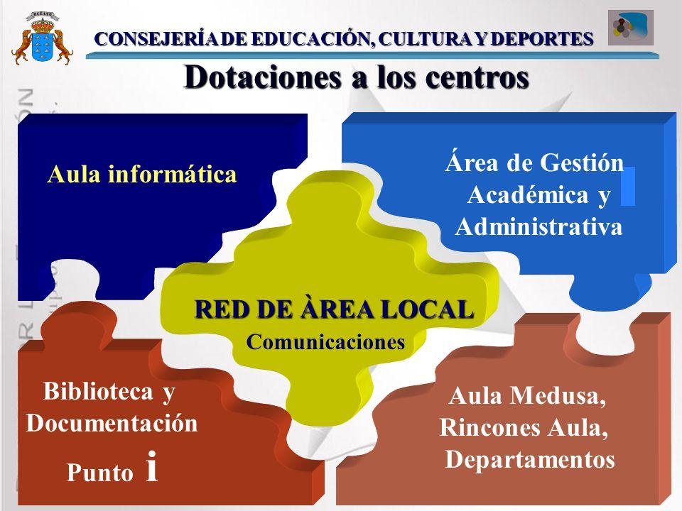 Dotaciones a los centros