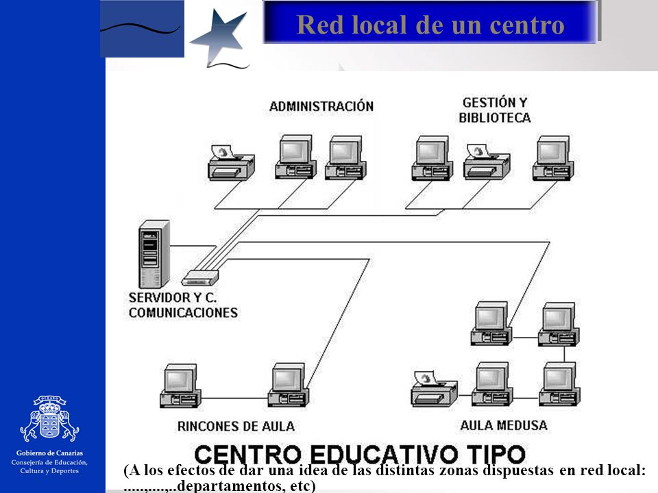 Red local de un centro (A los efectos de dar una idea de las distintas zonas dispuestas en red local: .....,....,..departamentos, etc)