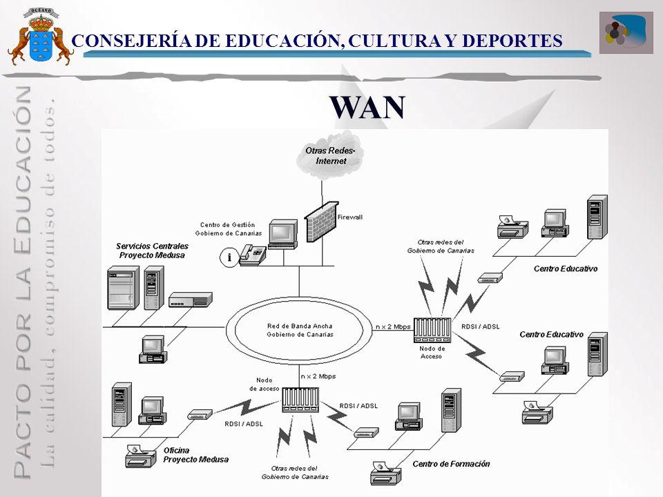 CONSEJERÍA DE EDUCACIÓN, CULTURA Y DEPORTES