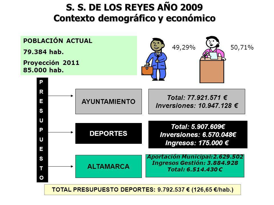 S. S. DE LOS REYES AÑO 2009 Contexto demográfico y económico