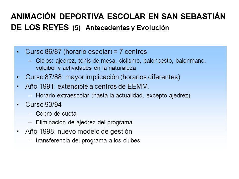 ANIMACIÓN DEPORTIVA ESCOLAR EN SAN SEBASTIÁN DE LOS REYES (5) Antecedentes y Evolución