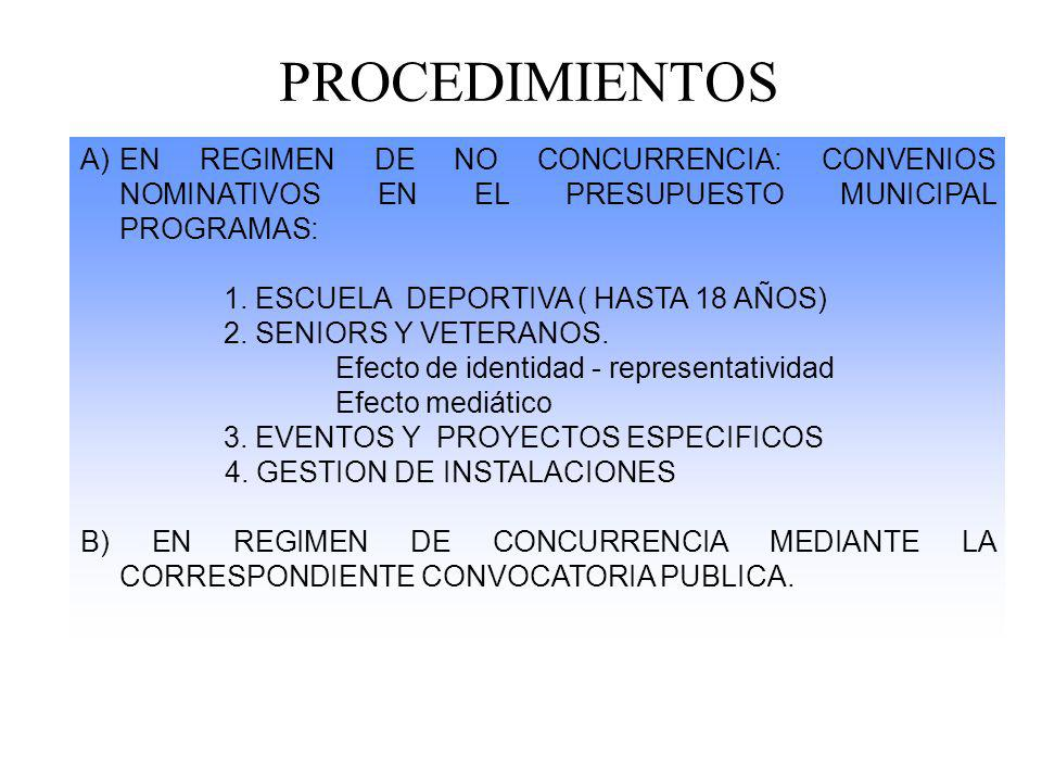 PROCEDIMIENTOS EN REGIMEN DE NO CONCURRENCIA: CONVENIOS NOMINATIVOS EN EL PRESUPUESTO MUNICIPAL PROGRAMAS:
