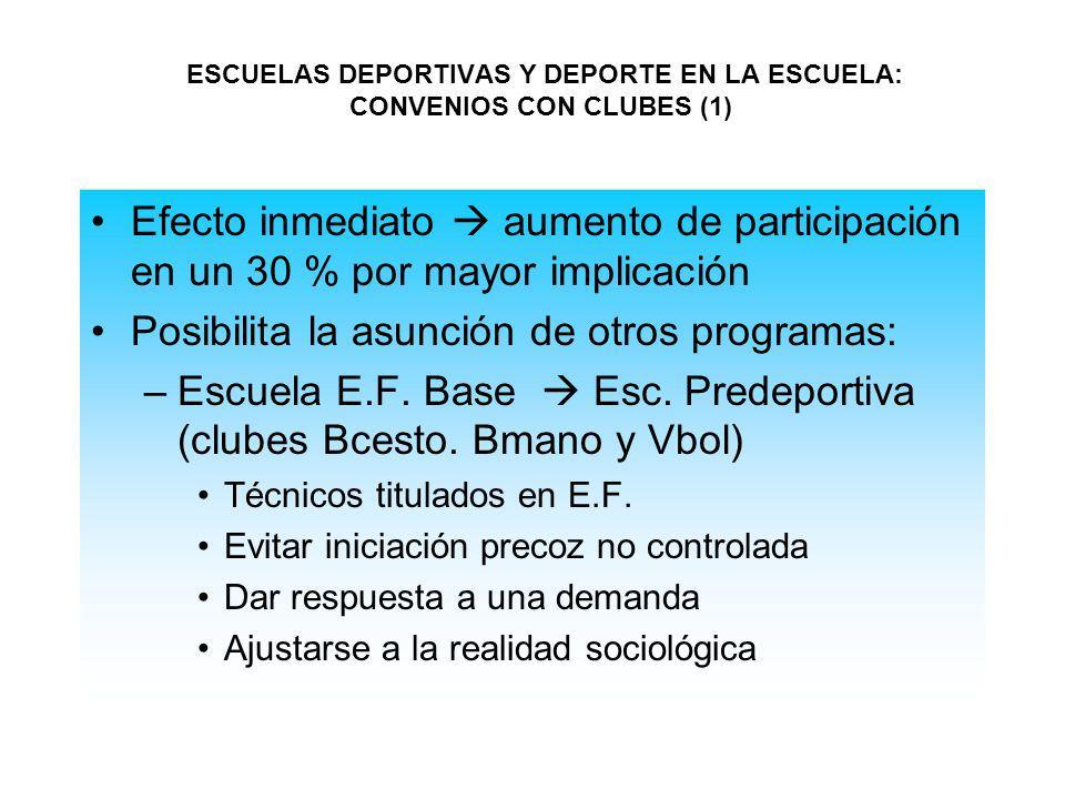 ESCUELAS DEPORTIVAS Y DEPORTE EN LA ESCUELA: CONVENIOS CON CLUBES (1)