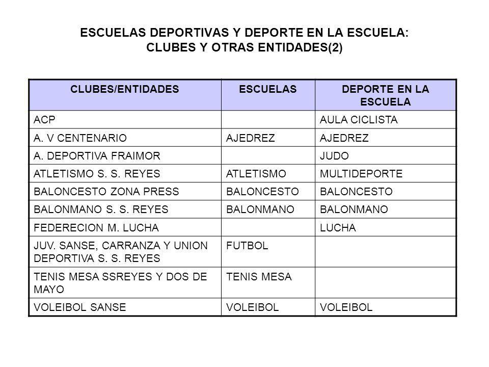 ESCUELAS DEPORTIVAS Y DEPORTE EN LA ESCUELA: CLUBES Y OTRAS ENTIDADES(2)