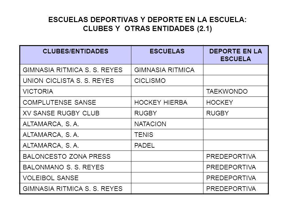 ESCUELAS DEPORTIVAS Y DEPORTE EN LA ESCUELA: CLUBES Y OTRAS ENTIDADES (2.1)