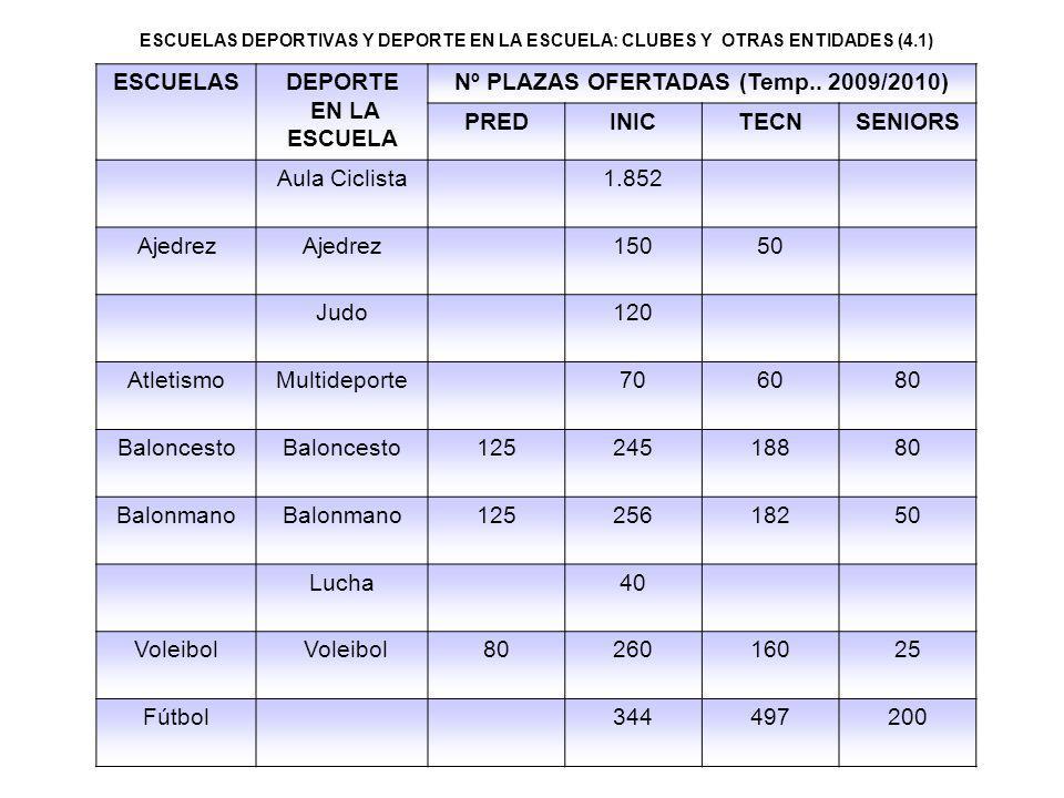 Nº PLAZAS OFERTADAS (Temp.. 2009/2010)