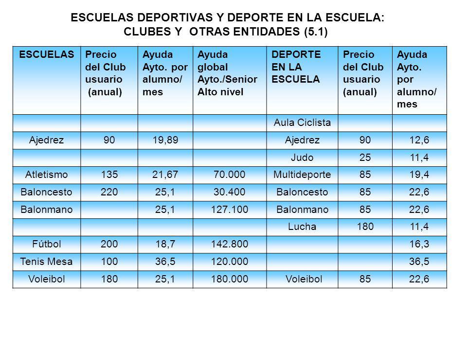 ESCUELAS DEPORTIVAS Y DEPORTE EN LA ESCUELA: CLUBES Y OTRAS ENTIDADES (5.1)