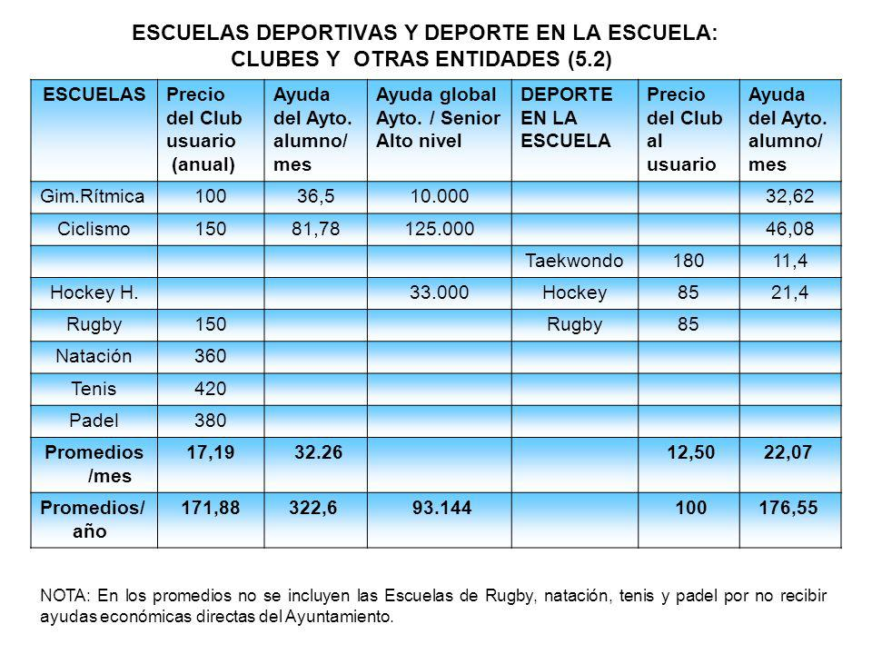 ESCUELAS DEPORTIVAS Y DEPORTE EN LA ESCUELA: CLUBES Y OTRAS ENTIDADES (5.2)