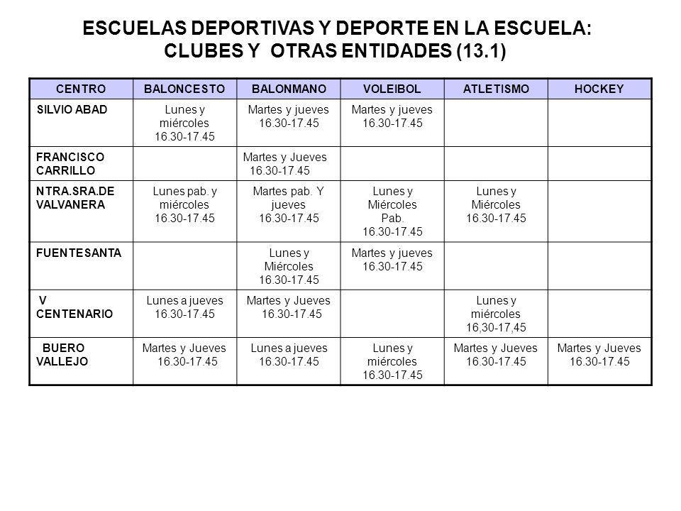ESCUELAS DEPORTIVAS Y DEPORTE EN LA ESCUELA: CLUBES Y OTRAS ENTIDADES (13.1)