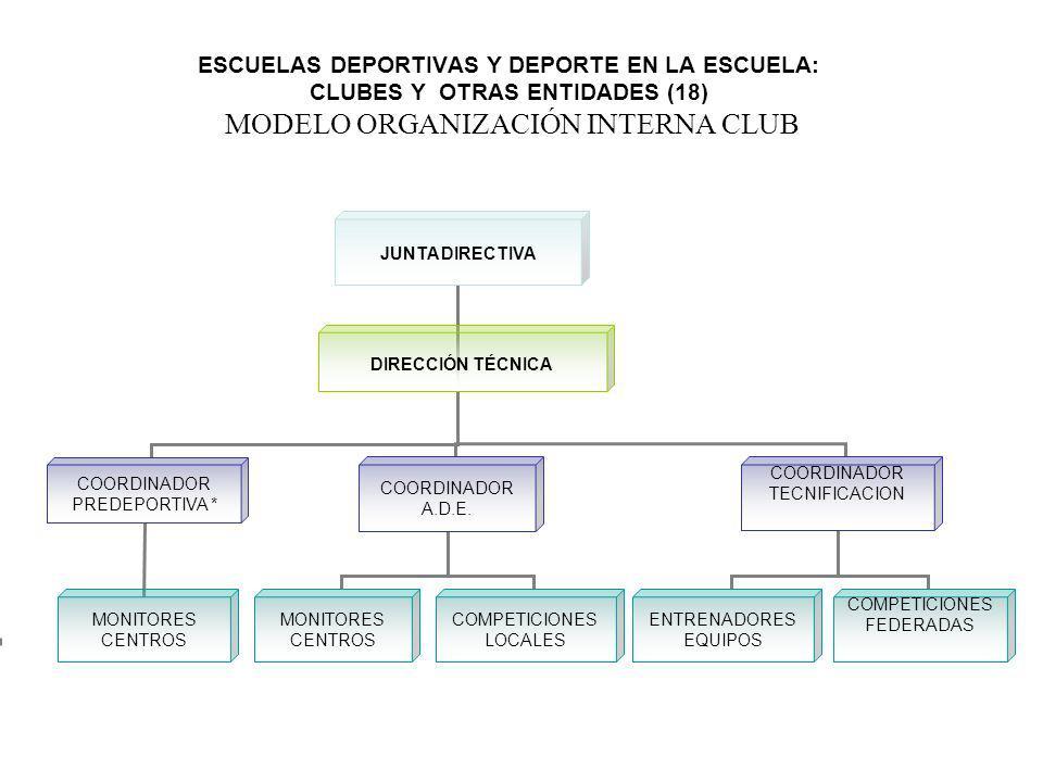 ESCUELAS DEPORTIVAS Y DEPORTE EN LA ESCUELA: CLUBES Y OTRAS ENTIDADES (18) MODELO ORGANIZACIÓN INTERNA CLUB