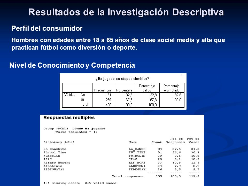 Resultados de la Investigación Descriptiva