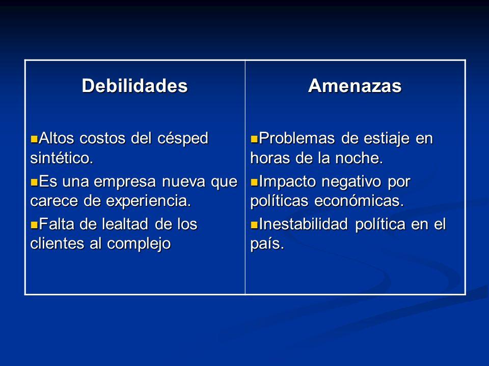 Debilidades Amenazas Altos costos del césped sintético.